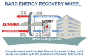 Bard Demonstrates Its Energy Recovery Wheel In Action